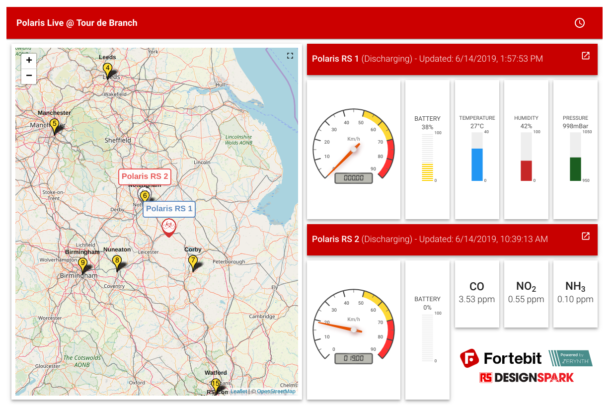 Tracking Tour de Branch with Polaris - the RS Components