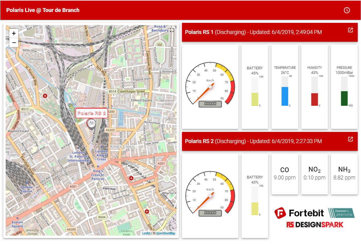 Tour de Branch dashboard
